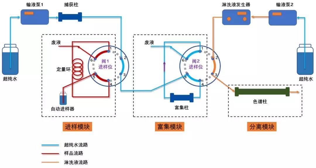 技术分享   离子色谱法中阀切换技术流路简析