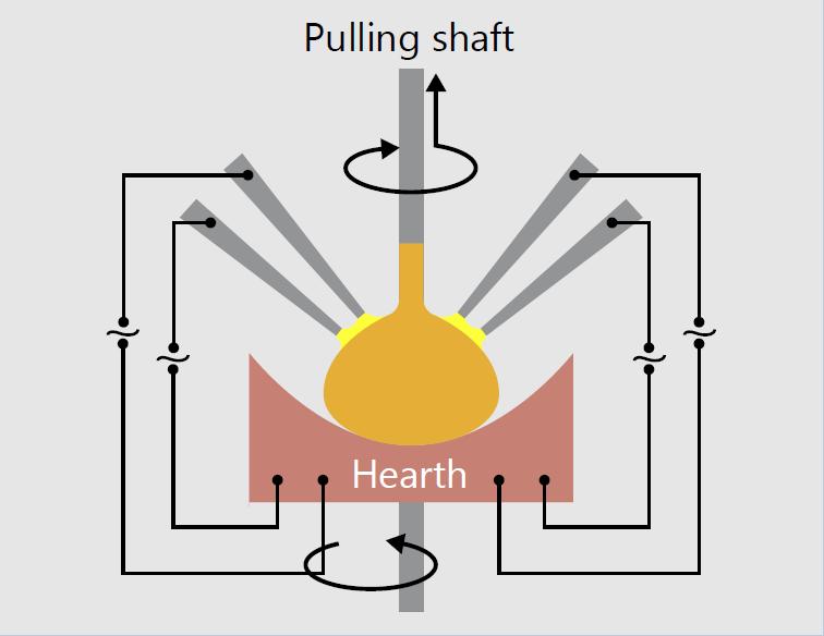 四电弧高温单晶生长炉