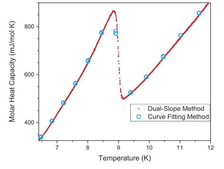 无液氦综合物性测量系统DynaCool
