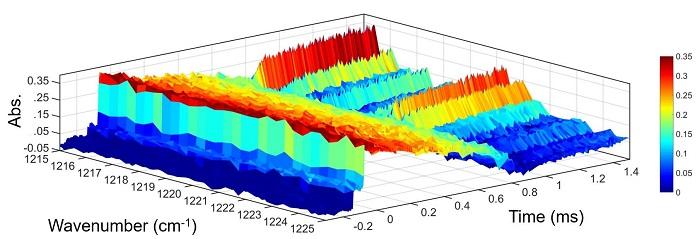 """极端反应""""探索者""""—— 微秒级时间分辨超灵敏红外光谱仪助力高"""