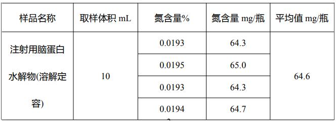 表 3 脑蛋白水解物中氮含量测试结果.png