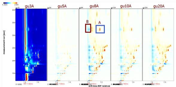 图2 古越龙山不同年限黄酒(3年到至20年)的气相离子迁移谱差异图.png