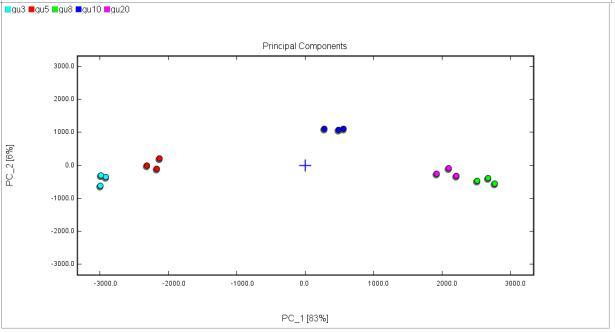 图4 不同存储年限古越龙山酒的PCA分析.png