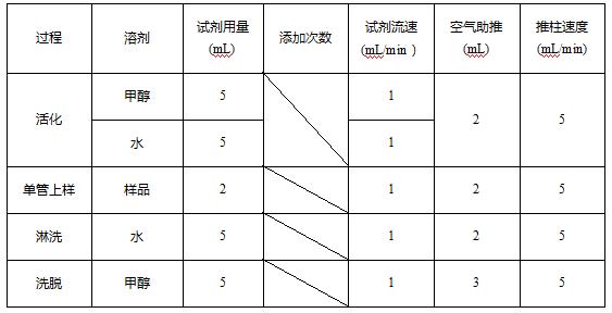 表1 固相净化条件.png