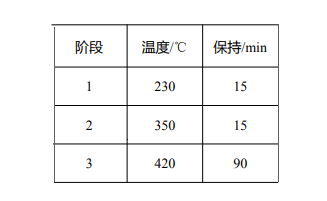 表 1 消解参数设置.png