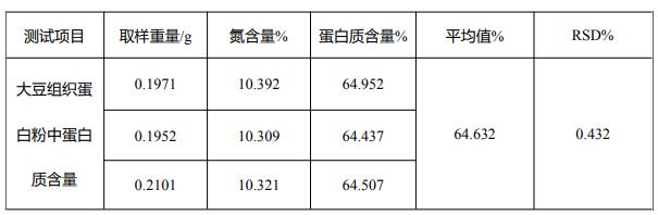 表 3 大豆组织蛋白 粉中蛋白质含量测试结果.png