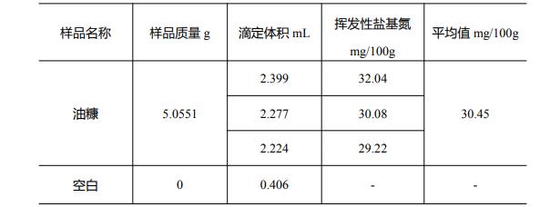 表 2 油糠中的挥发性盐基氮含量测试结果.png