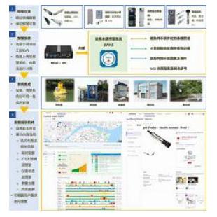 美国哈希 EWAS 水质监测及预警数字化解决方案