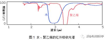 水、聚乙烯的红外吸收光江苏快三精准计划网三期一个计划谱