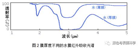 膜厚度不同的水膜红外吸收光谱仪