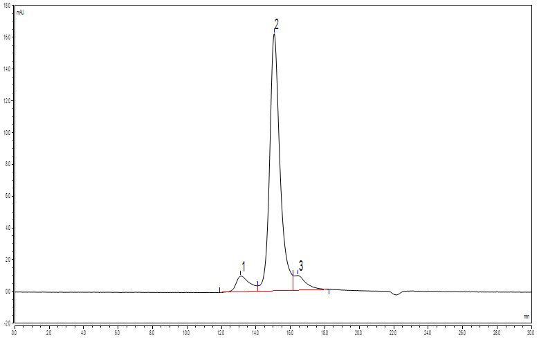 使用UHPLC-SEC色谱柱优化尿激酶分析方法