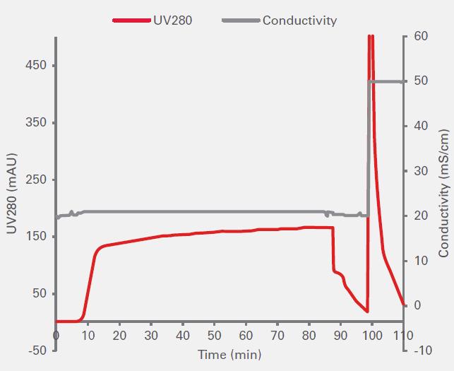 东曹两步层析法平台,降低单克隆抗体下游纯化工艺成本