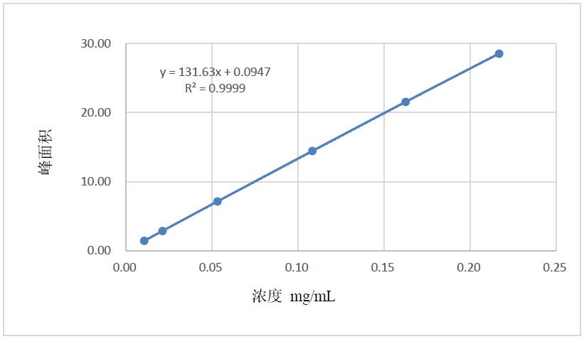 图1. 茶氨酸的标准曲线.png