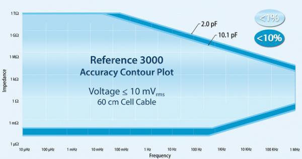 Reference3000阻抗谱精度等值线图