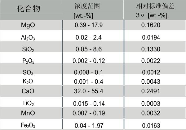 表 1:校准数据.png