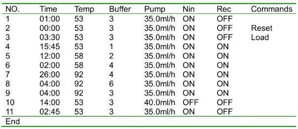 Biochrom30+氨基酸分析仪氧化水解法检测鱼料中氨基酸