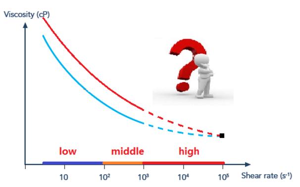 图1 剪切稀释型流体粘度随剪切速率变化曲线.png