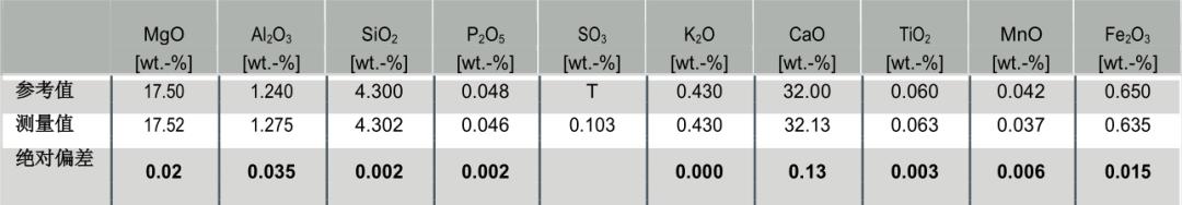 表4: 标准物质的准确度测试 (测试时间为 100 s).png