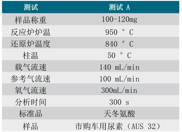 FlashSmart 杜马斯定氮仪验证与GB29518-2013(AUS 32)符合性