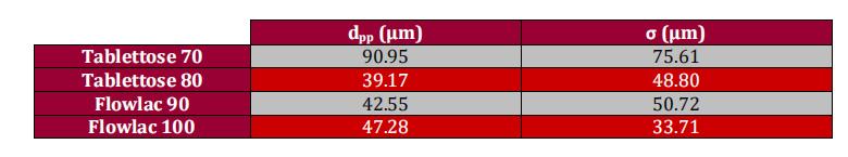 表2:乳糖顆粒分析.png