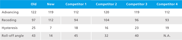Table 2: Dynamic contact angle on different coatings.png