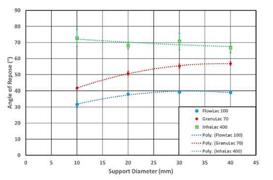 图2 三种乳糖粉体的休止角与托盘直径的关系-直线仅是方便观察.png