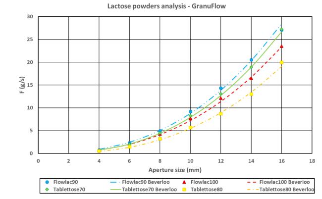圖5:所有乳糖樣品的質量流量與孔徑大小。線條代表貝弗里洛定律.png