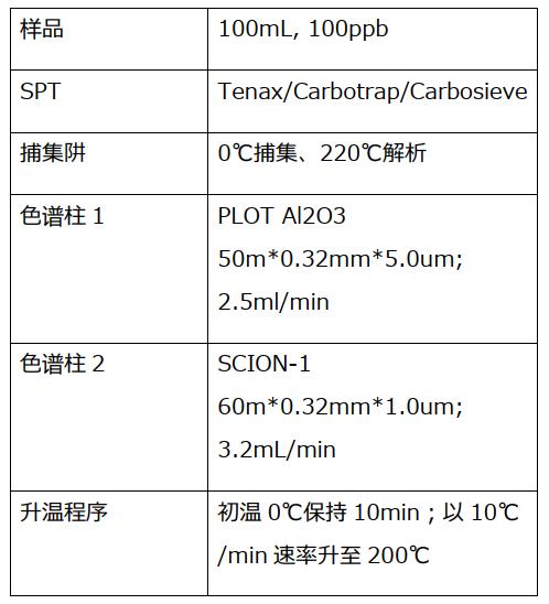表1.分析條件.png