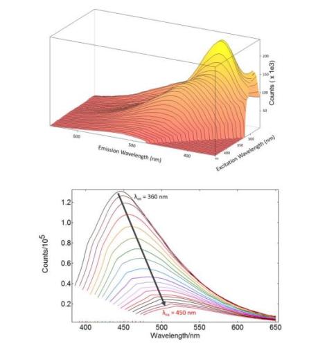 科研级荧光光谱仪助力解析碳量子点发光特性