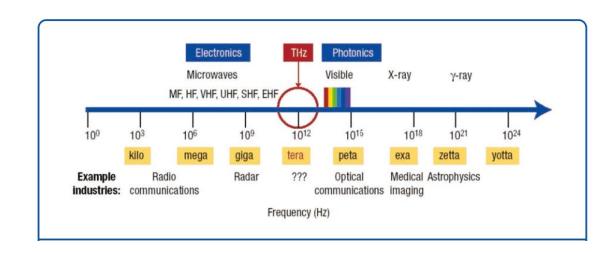 图3.太赫兹波在电磁波谱中位置示意图.png
