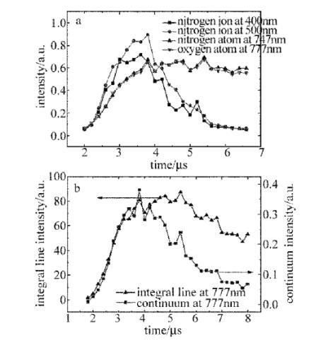 图4.空气等离子体光谱强度随时间变化的曲线.png