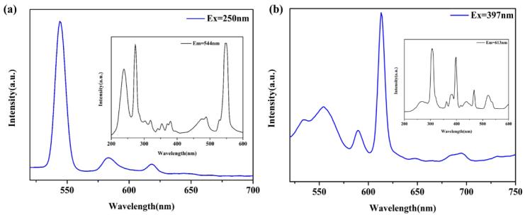 圖 2 BUC-68 的激發和發射光譜(a)和 BUC-69 的激發和發射光譜(b).png
