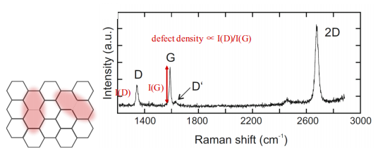 图2 有缺陷的单层石墨烯拉曼光谱.png