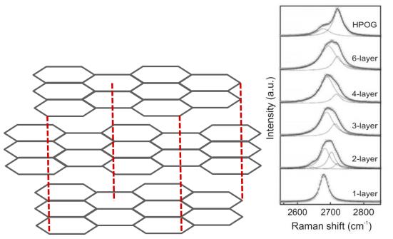 图3 不同层数石墨烯的2D峰形状改变.png