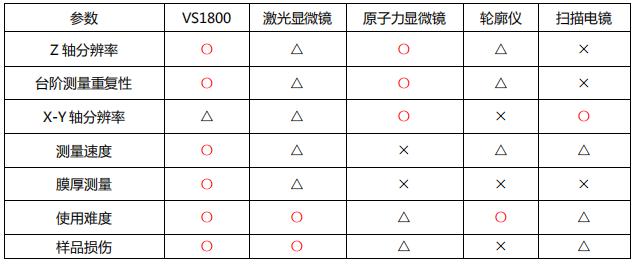 表一 VS1800 与其他显微镜的对比.png