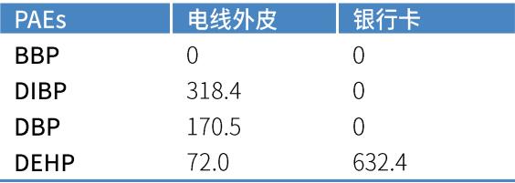 电子产品中邻苯二甲酸酯高效液相色谱仪测定