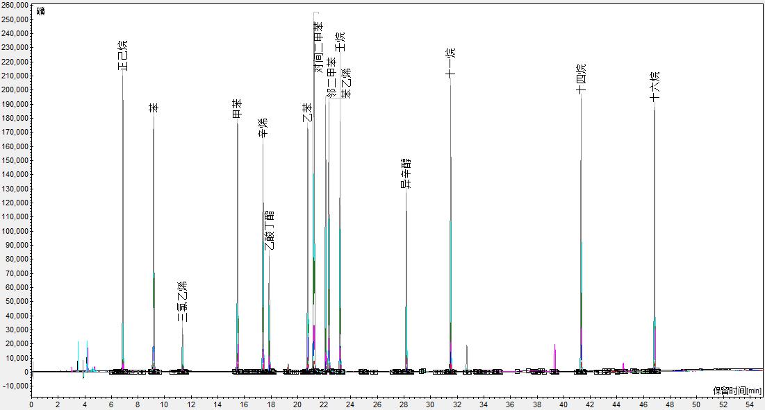 润扬仪器 | GB 50325 苯系物及TVOC热解吸气相色谱仪分析