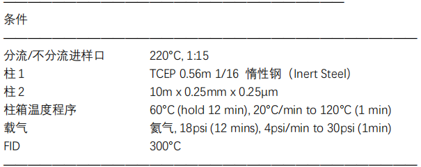 润扬气相色谱仪测定汽油中的含氧化合物(符合ASTM D4815--NB/SH/T 0063方法)