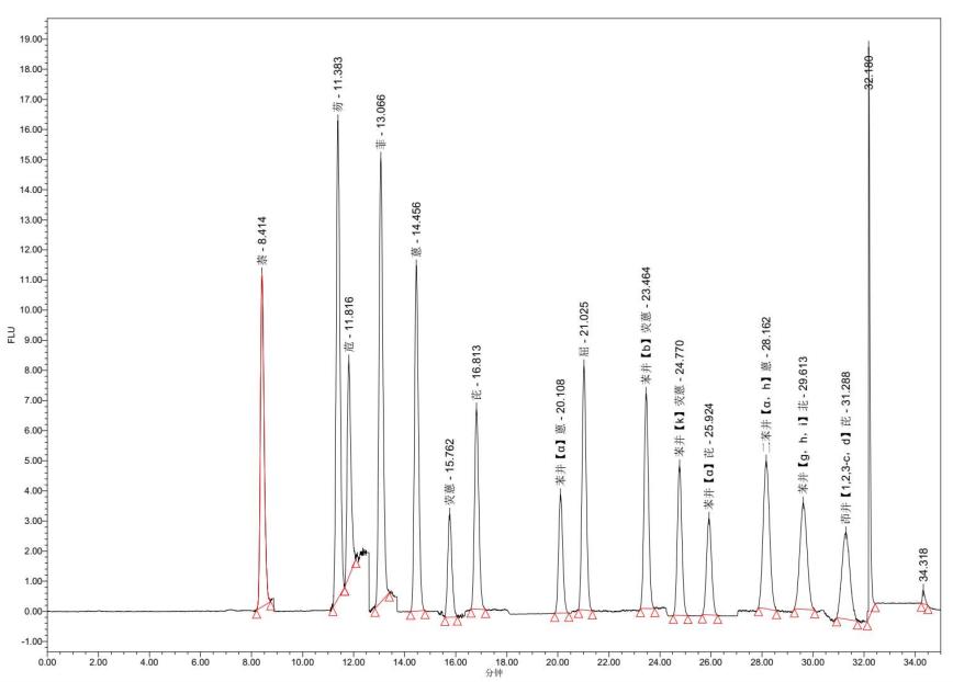 圖2. 多環芳烴標準溶液(5 μg/L)色譜圖.png