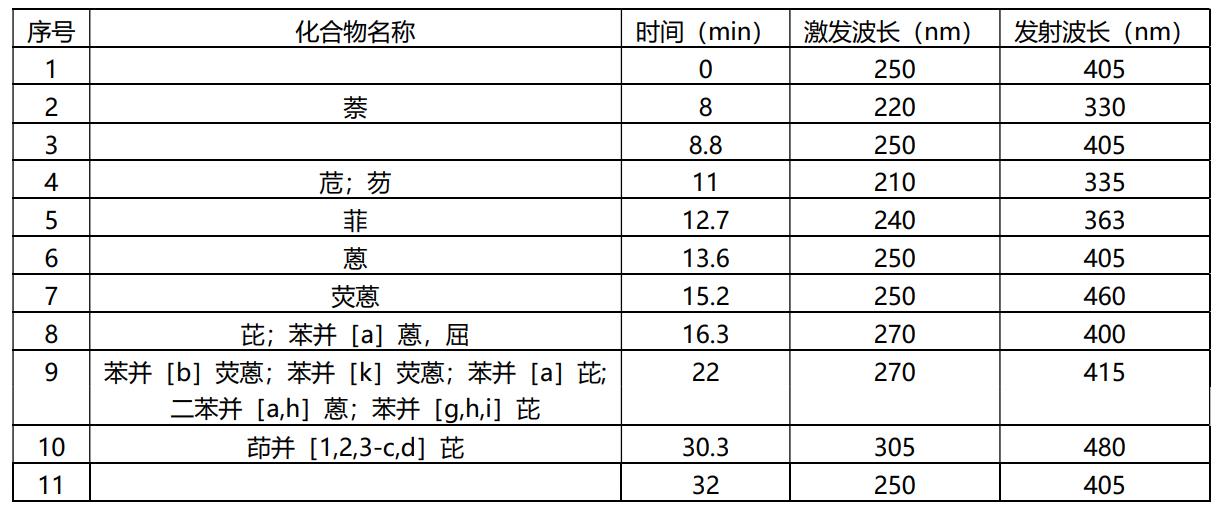 表2 波長時間程序及對應的化合物.png