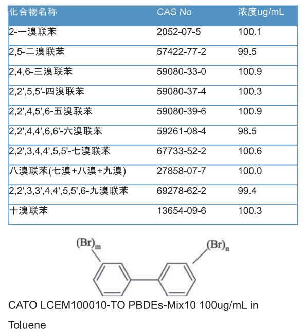 表1多溴聯苯標準溶液化合物表.png