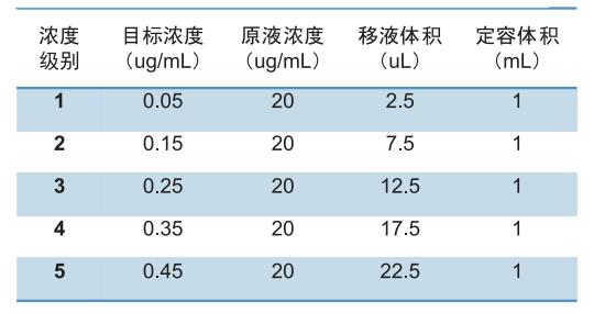 表3 多溴聯苯、多溴二苯醚標準工作液配制(甲苯溶解).png