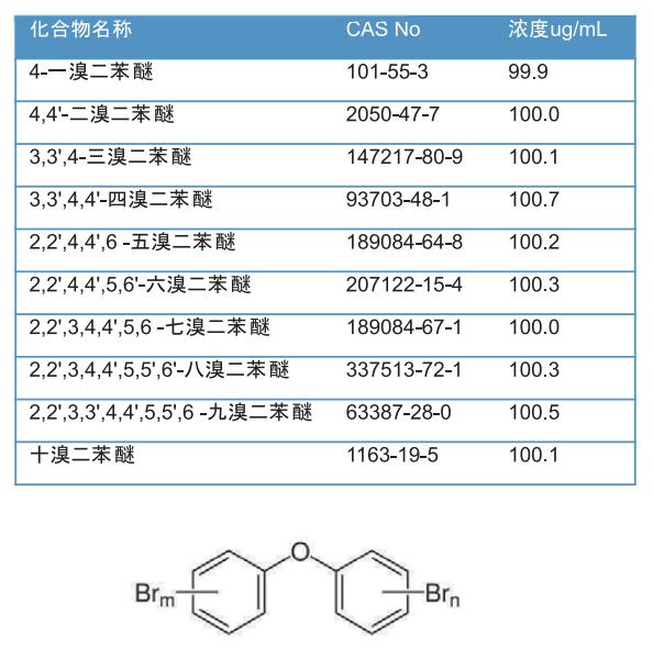 表2多溴二苯醚標準溶液化合物表.png