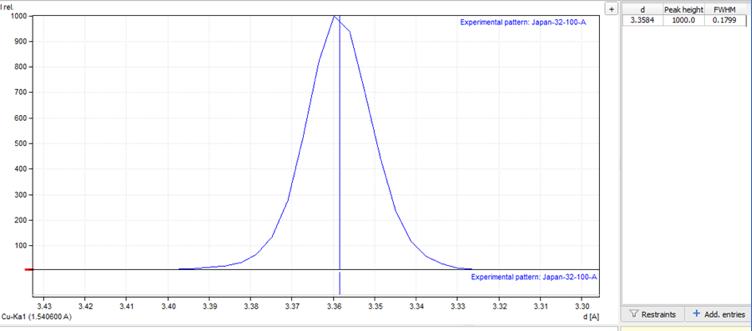 图5:MATCH!软件谱峰拟合后得到d002值.png