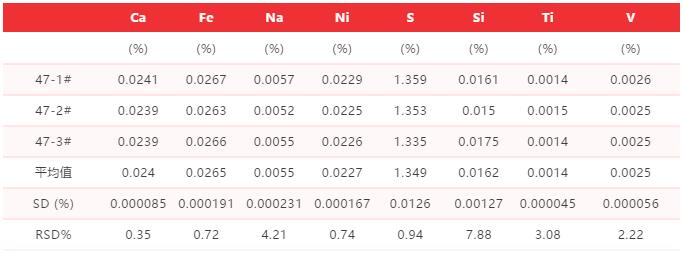 表5:制样方法精度数据汇总表.png