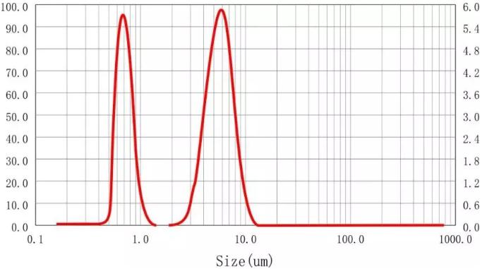 混合样品粒度分布示意图.png