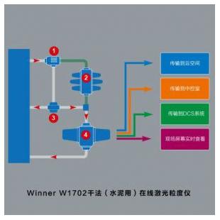 (干法)水泥用在线激光粒度仪 winnerW1702