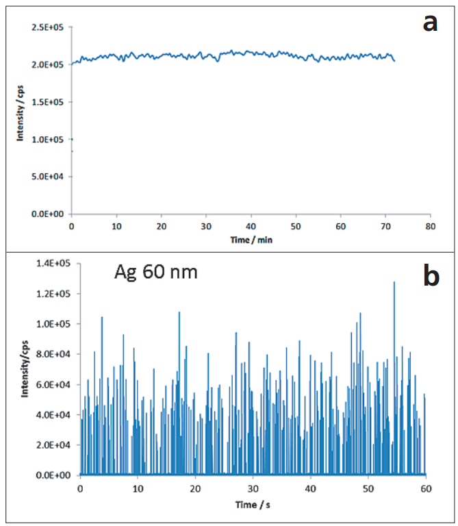 图1. a)溶解分析物测量的连续信号;b)60 nm银纳米颗粒测量的信号.png