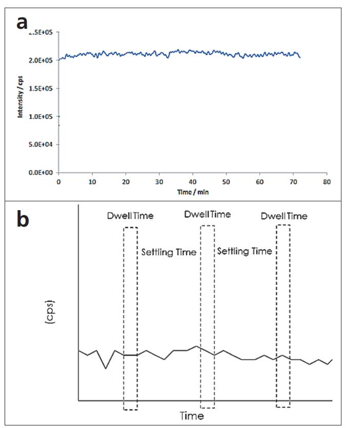 图2. a)溶解态元素测量的连续信号;b)连续信号,其驻留时间和稳定时间重叠,仅在停留时间内收集数据.png