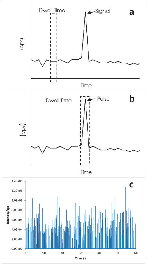 图3. a)单纳米颗粒的信号落在驻留时间/测量窗口之外,因此未被检测到;b)单纳米颗粒的信号落入驻留时间/测量窗口内,因此被检测到;c)多个纳米颗粒的信号落入驻留时间/测量窗口内并被检测到.png